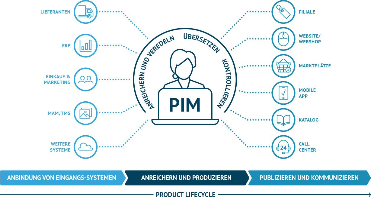 Was ist PIM
